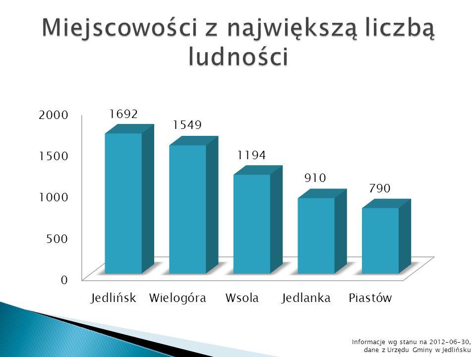 Informacje wg stanu na 2012-06-30, dane z Urzędu Gminy w Jedlińsku
