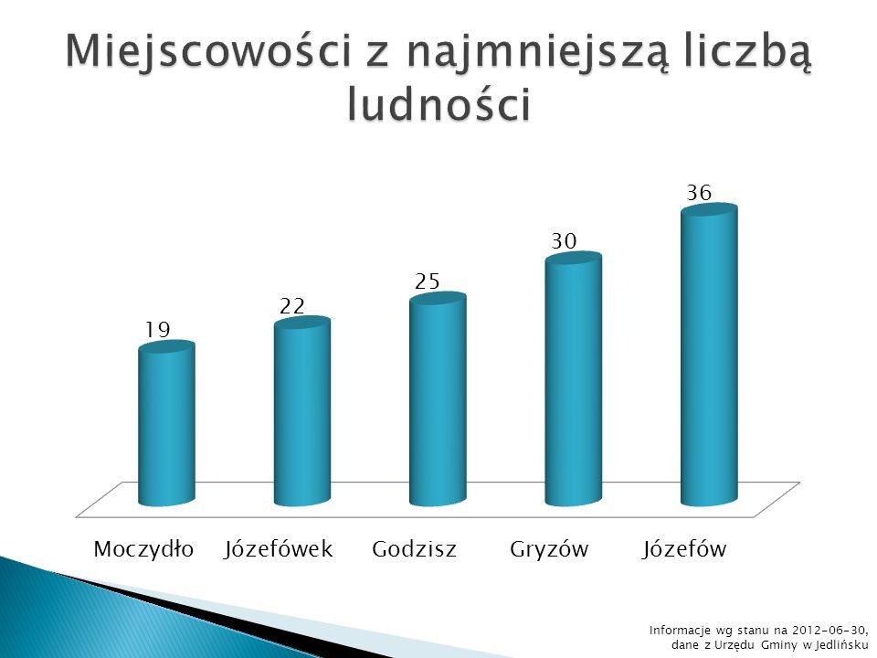 Badanie dotyczyło ludności w wieku 13 lat i więcej. Informacje ze strony: www.stat.gov.pl