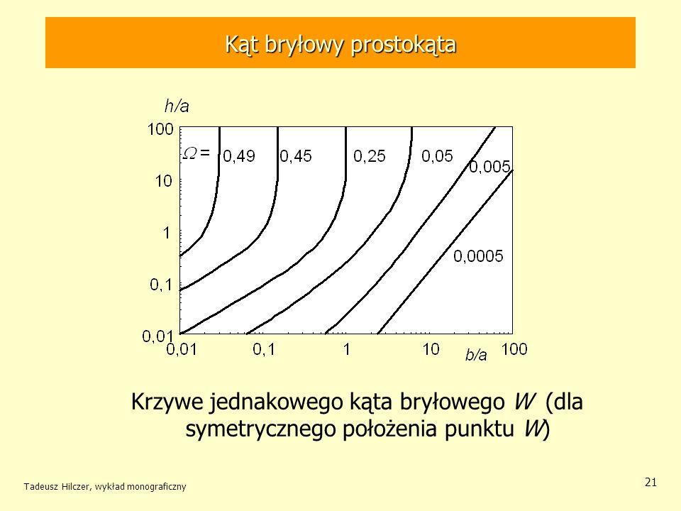 Kąt bryłowy prostokąta Krzywe jednakowego kąta bryłowego W (dla symetrycznego położenia punktu W) Tadeusz Hilczer, wykład monograficzny 21