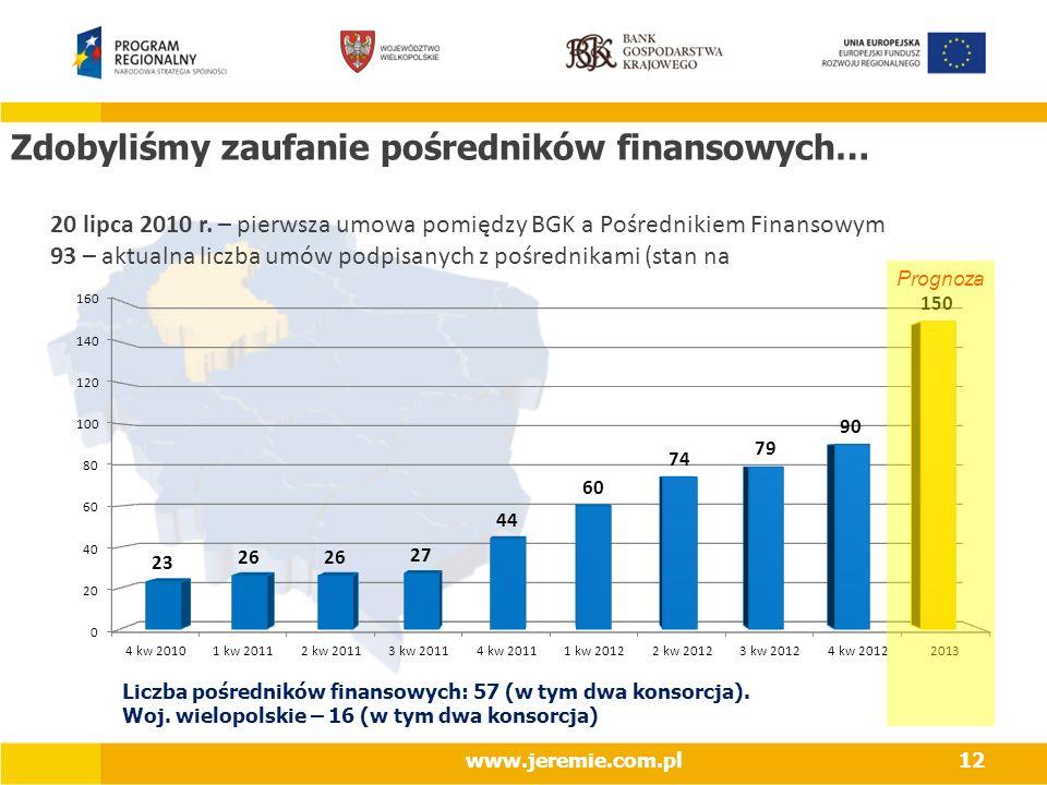 Zdobyliśmy zaufanie pośredników finansowych… 20 lipca 2010 r. – pierwsza umowa pomiędzy BGK a Pośrednikiem Finansowym 93 – aktualna liczba umów podpis