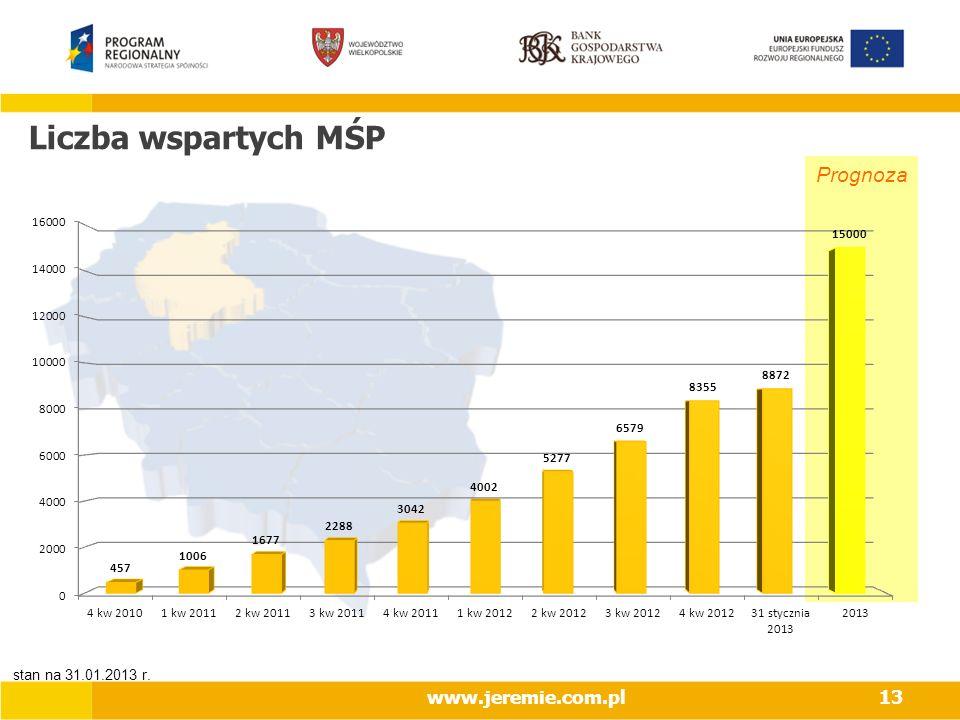 Liczba wspartych MŚP Prognoza www.jeremie.com.pl13 stan na 31.01.2013 r.