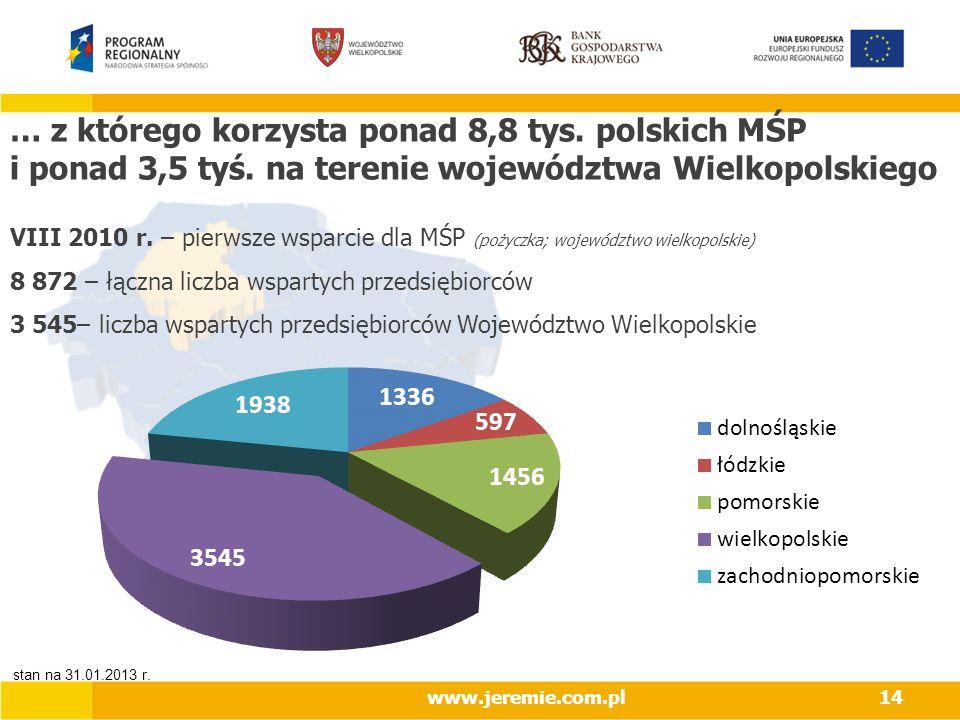 … z którego korzysta ponad 8,8 tys. polskich MŚP i ponad 3,5 tyś. na terenie województwa Wielkopolskiego www.jeremie.com.pl14 VIII 2010 r. – pierwsze