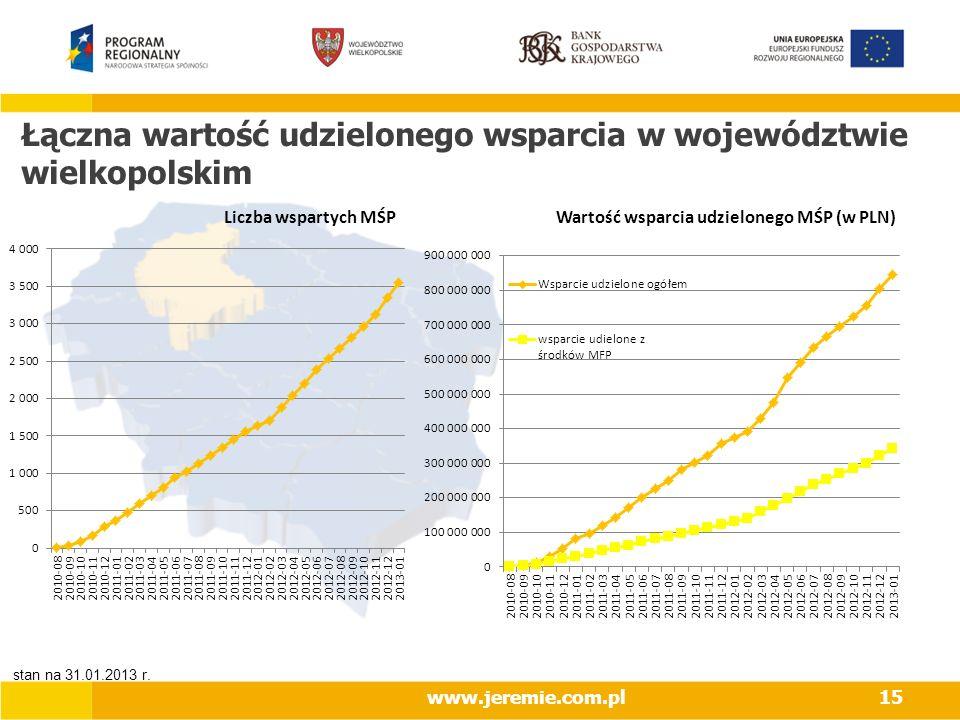 Łączna wartość udzielonego wsparcia w województwie wielkopolskim www.jeremie.com.pl15 Wartość wsparcia udzielonego MŚP (w PLN)Liczba wspartych MŚP sta
