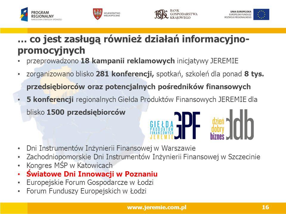 … co jest zasługą również działań informacyjno- promocyjnych przeprowadzono 18 kampanii reklamowych inicjatywy JEREMIE zorganizowano blisko 281 konfer
