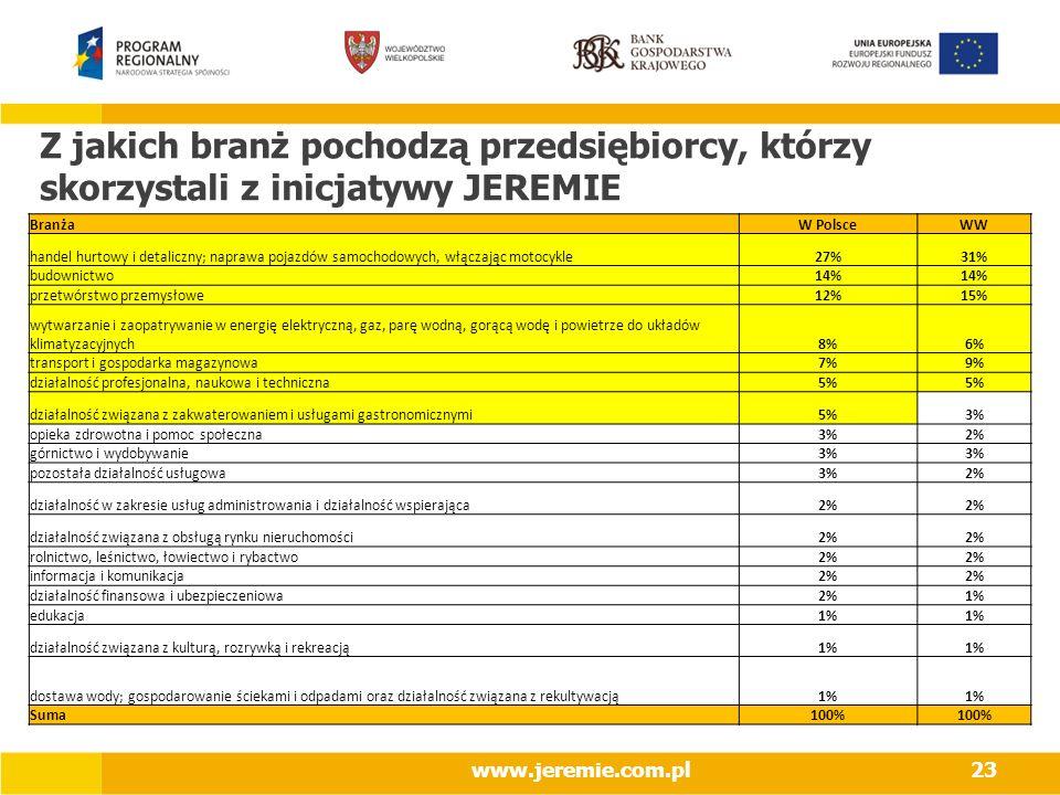 www.jeremie.com.pl23 Z jakich branż pochodzą przedsiębiorcy, którzy skorzystali z inicjatywy JEREMIE BranżaW PolsceWW handel hurtowy i detaliczny; naprawa pojazdów samochodowych, włączając motocykle27%31% budownictwo14% przetwórstwo przemysłowe12%15% wytwarzanie i zaopatrywanie w energię elektryczną, gaz, parę wodną, gorącą wodę i powietrze do układów klimatyzacyjnych8%6% transport i gospodarka magazynowa7%9% działalność profesjonalna, naukowa i techniczna5% działalność związana z zakwaterowaniem i usługami gastronomicznymi5%3% opieka zdrowotna i pomoc społeczna3%2% górnictwo i wydobywanie3% pozostała działalność usługowa3%2% działalność w zakresie usług administrowania i działalność wspierająca2% działalność związana z obsługą rynku nieruchomości2% rolnictwo, leśnictwo, łowiectwo i rybactwo2% informacja i komunikacja2% działalność finansowa i ubezpieczeniowa2%1% edukacja1% działalność związana z kulturą, rozrywką i rekreacją1% dostawa wody; gospodarowanie ściekami i odpadami oraz działalność związana z rekultywacją1% Suma100%