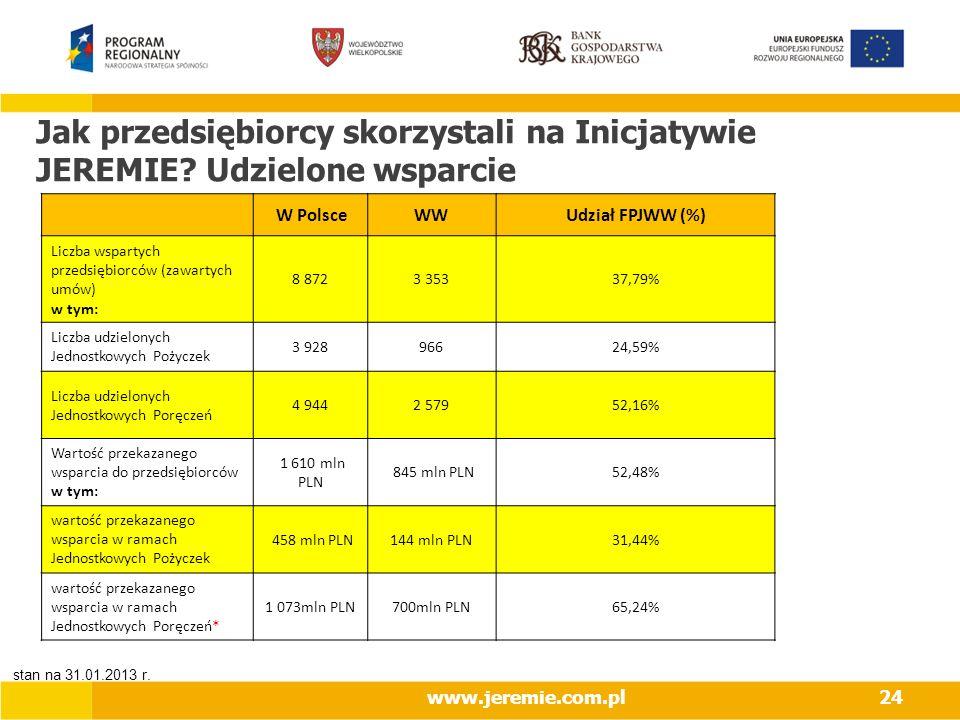 www.jeremie.com.pl24 Jak przedsiębiorcy skorzystali na Inicjatywie JEREMIE? Udzielone wsparcie W PolsceWWUdział FPJWW (%) Liczba wspartych przedsiębio