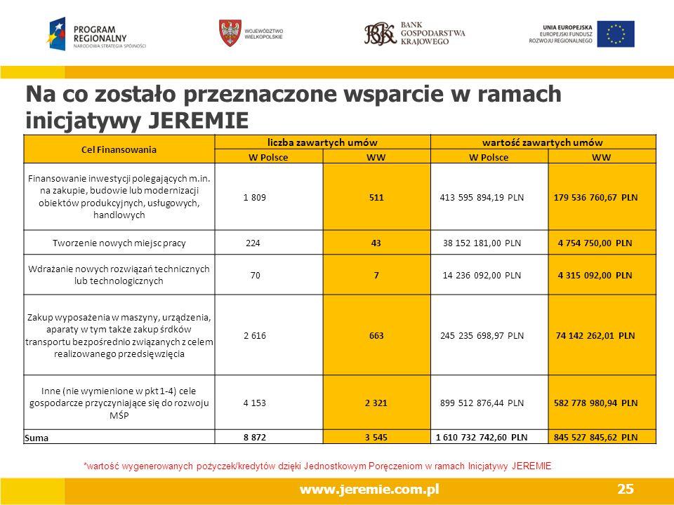 www.jeremie.com.pl25 Na co zostało przeznaczone wsparcie w ramach inicjatywy JEREMIE *wartość wygenerowanych pożyczek/kredytów dzięki Jednostkowym Por