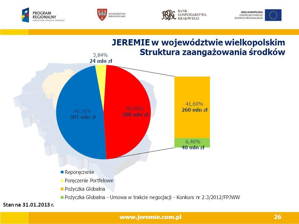 JEREMIE w województwie wielkopolskim Struktura zaangażowania środków www.jeremie.com.pl26 Stan na 31.01.2013 r.