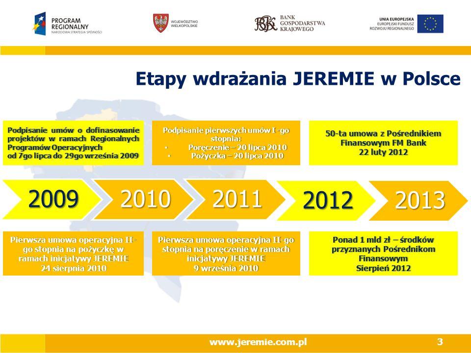 Etapy wdrażania JEREMIE w Polsce Podpisanie umów o dofinasowanie projektów w ramach Regionalnych Programów Operacyjnych od 7go lipca do 29go września 2009od 7go lipca do 29go września 2009 Podpisanie pierwszych umów I -go stopnia: Poręczenie – 20 lipca 2010 Poręczenie – 20 lipca 2010 Pożyczka – 20 lipca 2010 Pożyczka – 20 lipca 2010 50-ta umowa z Pośrednikiem Finansowym FM Bank 22 luty 201222 luty 2012 Pierwsza umowa operacyjna II- go stopnia na pożyczkę w ramach inicjatywy JEREMIE 24 sierpnia 201024 sierpnia 2010 Pierwsza umowa operacyjna II-go stopnia na poręczenie w ramach inicjatywy JEREMIE 9 września 20109 września 2010 Ponad 1 mld zł – środków przyznanych Pośrednikom Finansowym Sierpień 2012Sierpień 2012200920102011 20122013 www.jeremie.com.pl3