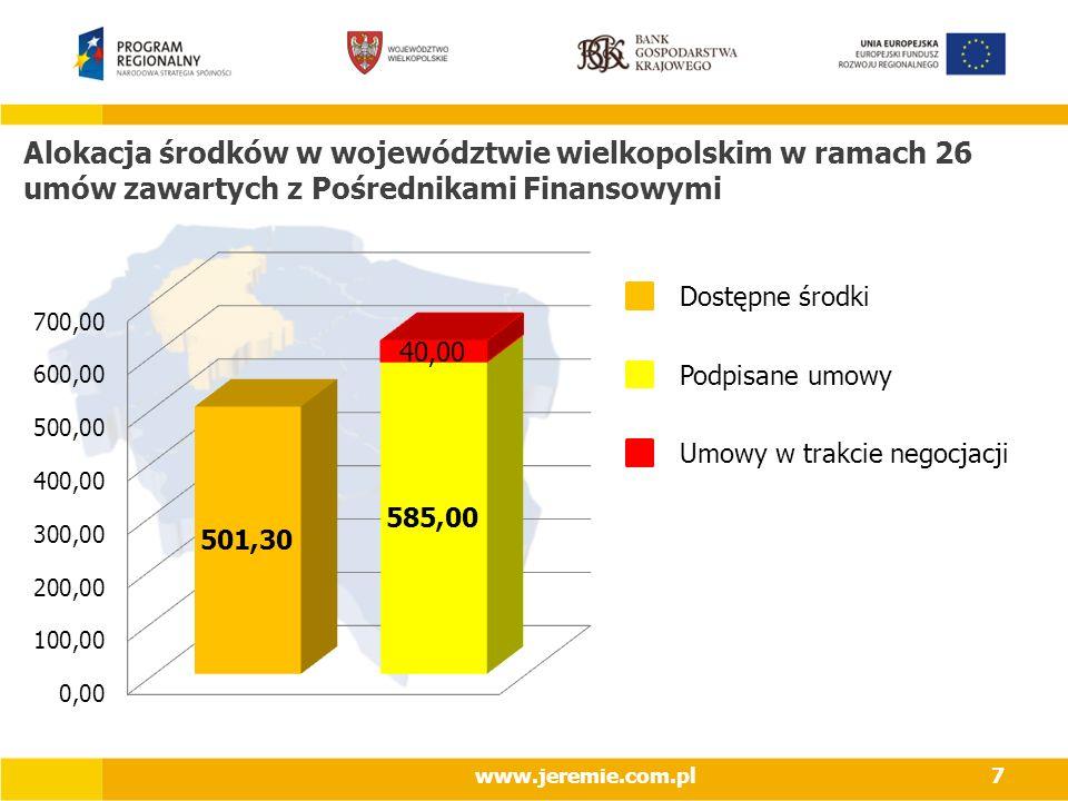 Alokacja środków w województwie wielkopolskim w ramach 26 umów zawartych z Pośrednikami Finansowymi www.jeremie.com.pl7 Dostępne środki Podpisane umowy Umowy w trakcie negocjacji