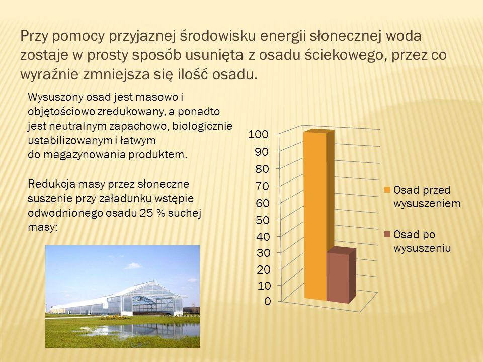 Przy pomocy przyjaznej środowisku energii słonecznej woda zostaje w prosty sposób usunięta z osadu ściekowego, przez co wyraźnie zmniejsza się ilość o