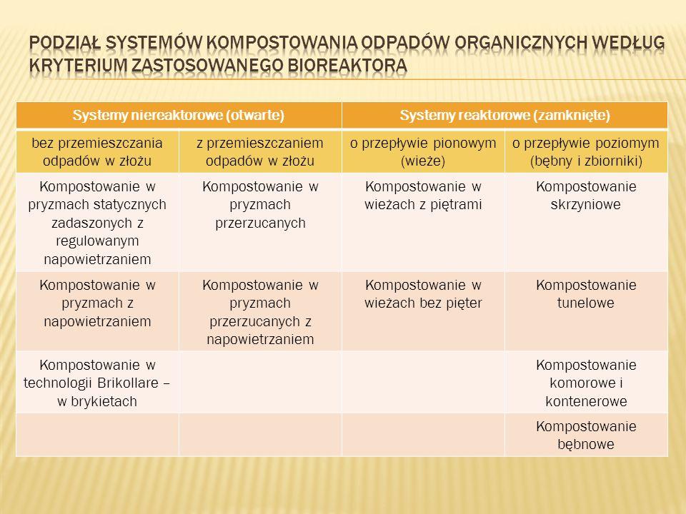 Systemy niereaktorowe (otwarte)Systemy reaktorowe (zamknięte) bez przemieszczania odpadów w złożu z przemieszczaniem odpadów w złożu o przepływie pion