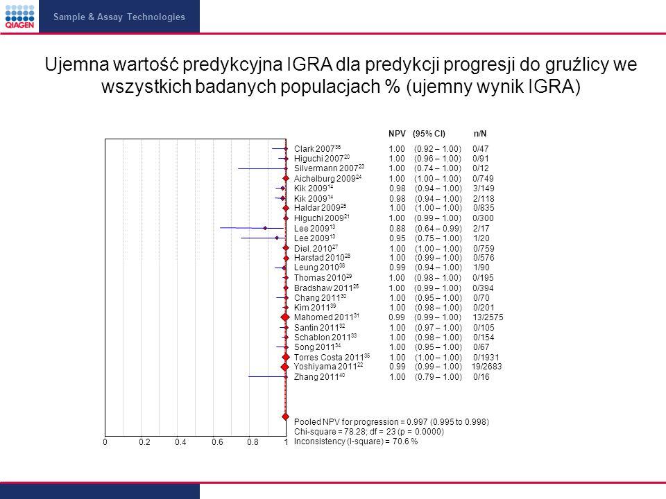 Sample & Assay Technologies Ujemna wartość predykcyjna IGRA dla predykcji progresji do gruźlicy we wszystkich badanych populacjach % (ujemny wynik IGRA)