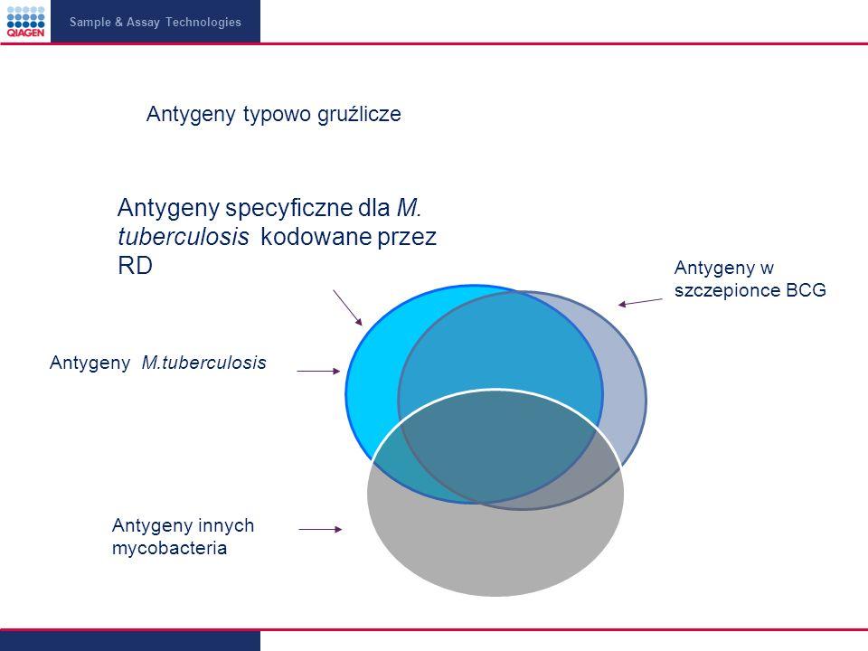 Sample & Assay Technologies Antygeny specyficzne dla M.