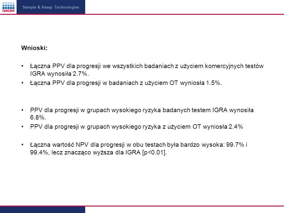 Sample & Assay Technologies Wnioski: Łączna PPV dla progresji we wszystkich badaniach z użyciem komercyjnych testów IGRA wynosiła 2.7%.
