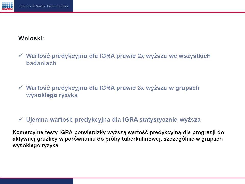 Sample & Assay Technologies Wnioski: Wartość predykcyjna dla IGRA prawie 2x wyższa we wszystkich badaniach Wartość predykcyjna dla IGRA prawie 3x wyższa w grupach wysokiego ryzyka Ujemna wartość predykcyjna dla IGRA statystycznie wyższa Komercyjne testy IGRA potwierdziły wyższą wartość predykcyjną dla progresji do aktywnej gruźlicy w porównaniu do próby tuberkulinowej, szczególnie w grupach wysokiego ryzyka
