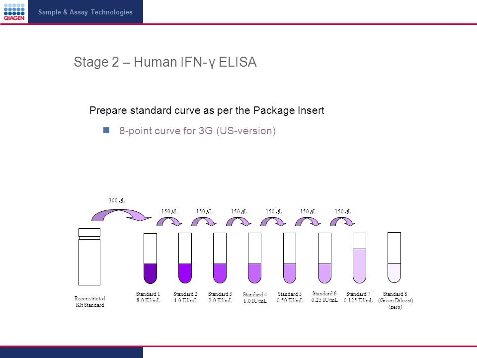 Sample & Assay Technologies Stage 2 – Human IFN- γ ELISA Prepare standard curve as per the Package Insert 8-point curve for 3G (US-version) Reconstitu