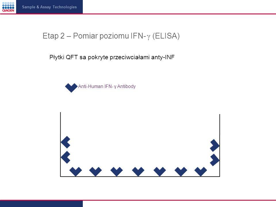 Sample & Assay Technologies Etap 2 – Pomiar poziomu IFN- γ (ELISA) Płytki QFT sa pokryte przeciwciałami anty-INF Anti-Human IFN- γ Antibody