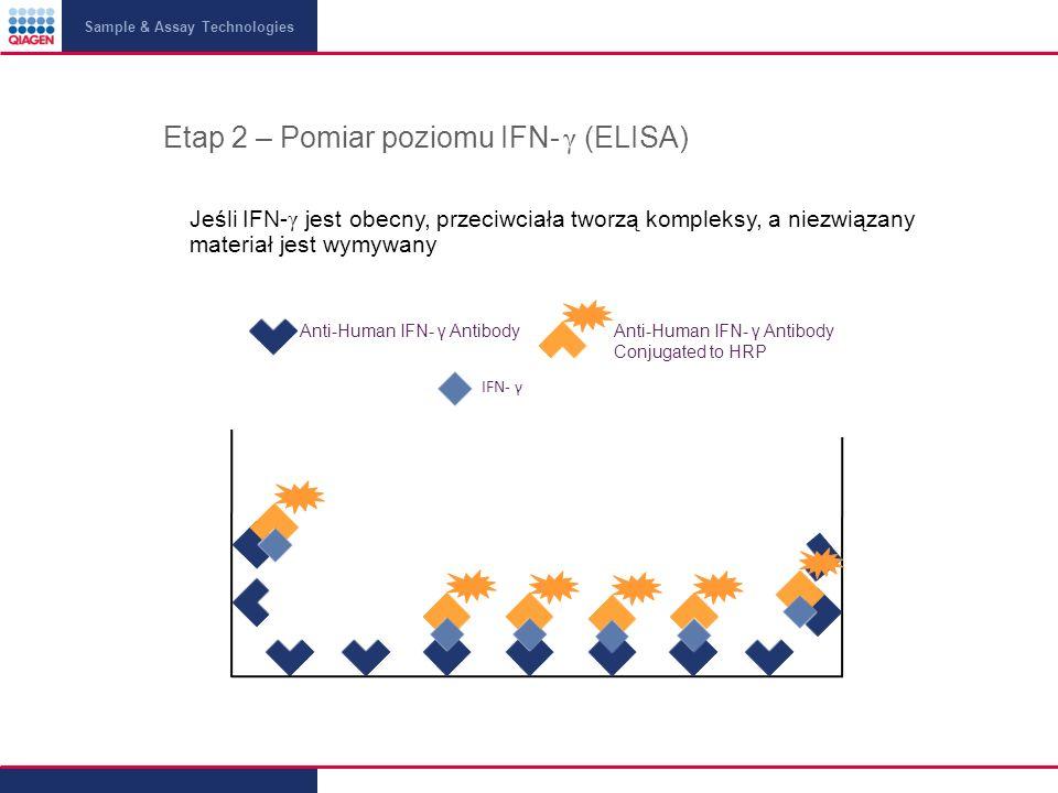 Sample & Assay Technologies Etap 2 – Pomiar poziomu IFN- γ (ELISA) Jeśli IFN- γ jest obecny, przeciwciała tworzą kompleksy, a niezwiązany materiał jest wymywany Anti-Human IFN- γ AntibodyAnti-Human IFN- γ Antibody Conjugated to HRP IFN- γ