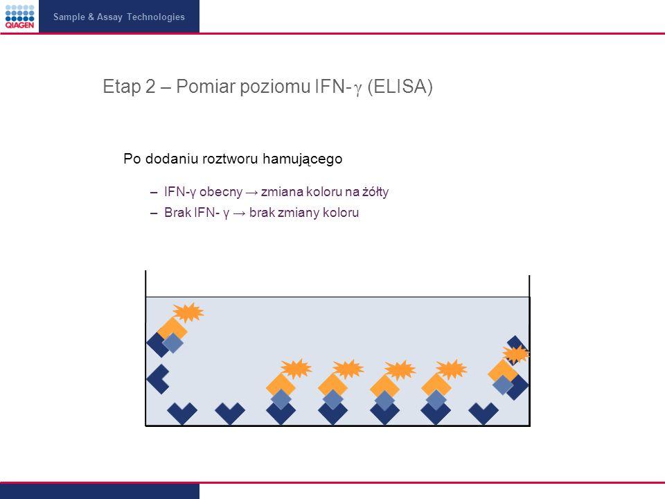 Sample & Assay Technologies Etap 2 – Pomiar poziomu IFN- γ (ELISA) Po dodaniu roztworu hamującego –IFN-γ obecny zmiana koloru na żółty –Brak IFN- γ brak zmiany koloru