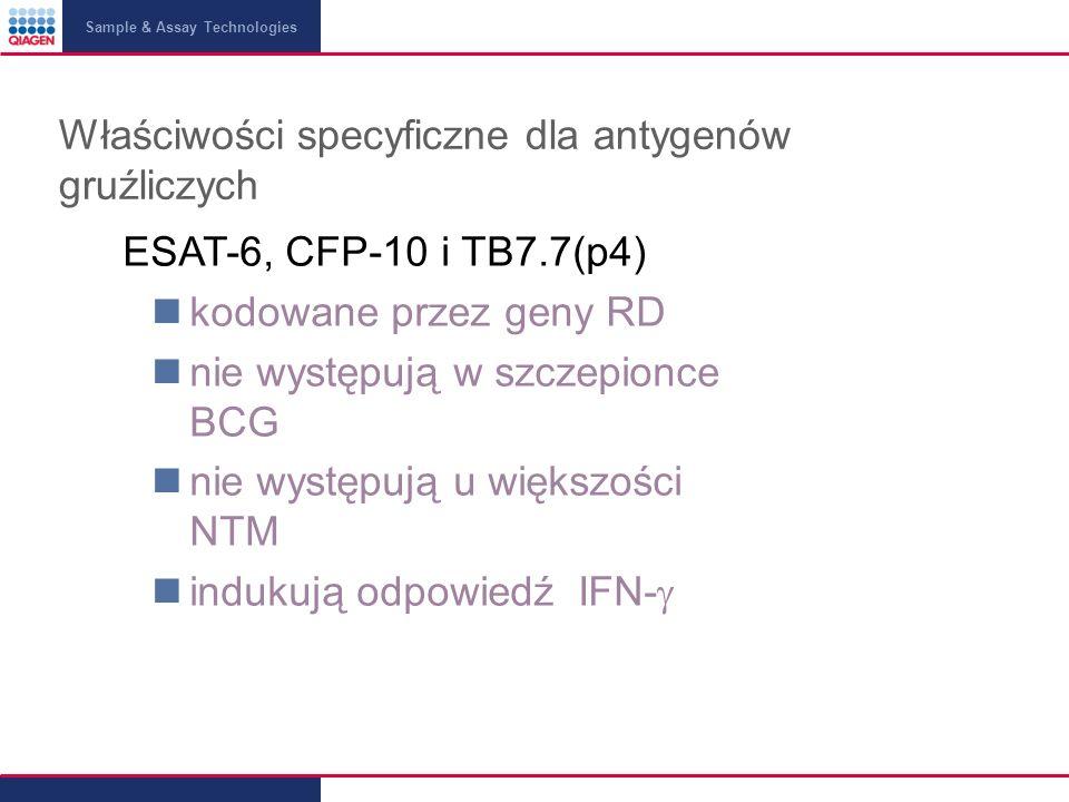Sample & Assay Technologies ESAT-6, CFP-10 i TB7.7(p4) kodowane przez geny RD nie występują w szczepionce BCG nie występują u większości NTM indukują odpowiedź IFN- Właściwości specyficzne dla antygenów gruźliczych