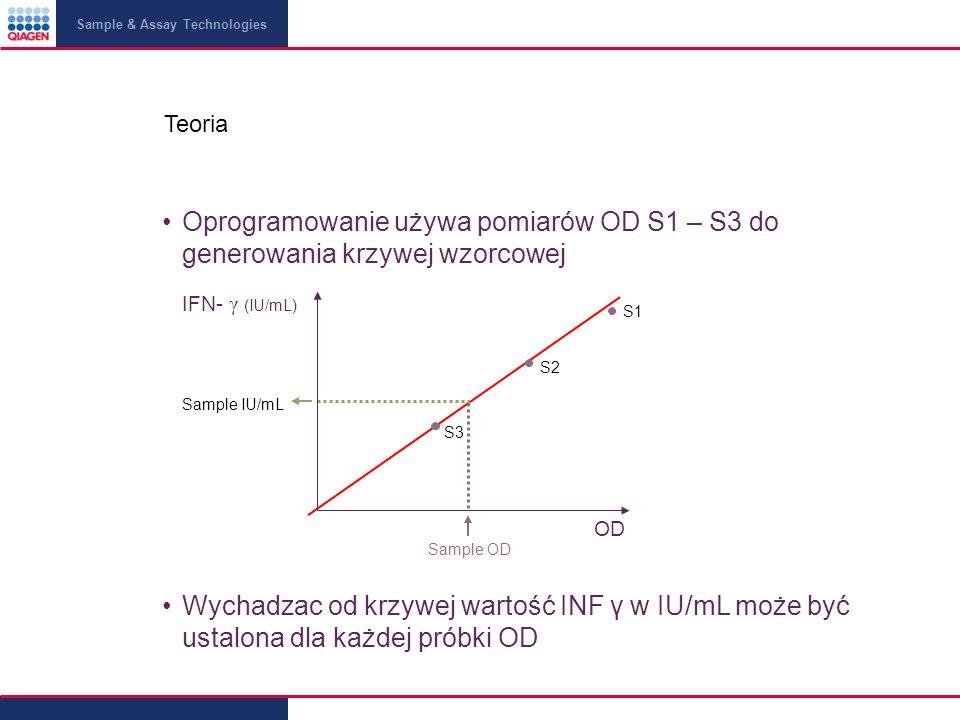 Sample & Assay Technologies Wychadzac od krzywej wartość INF γ w IU/mL może być ustalona dla każdej próbki OD Teoria Oprogramowanie używa pomiarów OD S1 – S3 do generowania krzywej wzorcowej S1 S2 S3 Sample IU/mL IFN- γ (IU/mL) OD Sample OD
