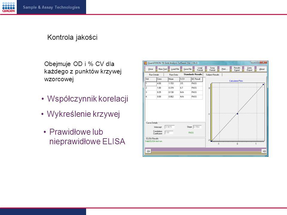 Sample & Assay Technologies Obejmuje OD i % CV dla każdego z punktów krzywej wzorcowej Kontrola jakości Wykreślenie krzywej Prawidłowe lub nieprawidłowe ELISA Współczynnik korelacji