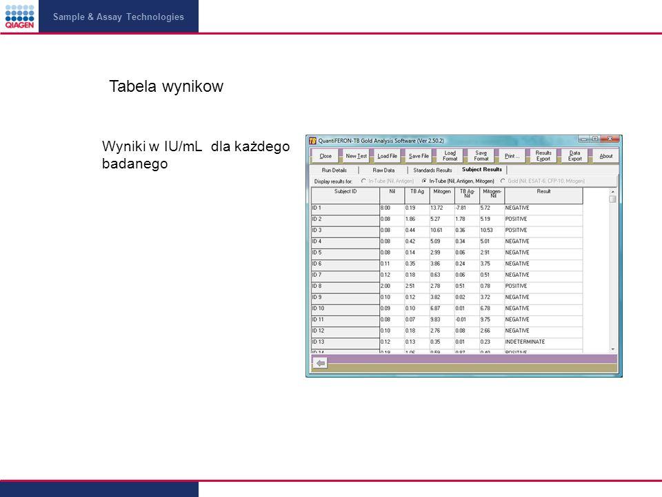 Sample & Assay Technologies Wyniki w IU/mL dla każdego badanego Tabela wynikow