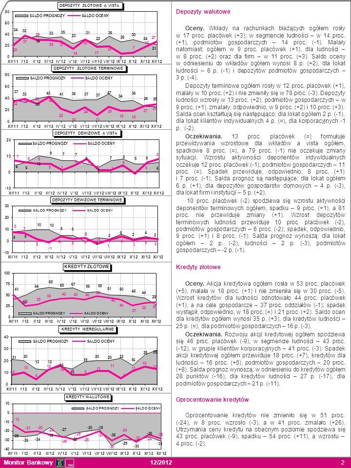 Monitor Bankowy 12/2012 3 Kredyty nieregularne (zagrożone) Wartość kredytów nieregularnych dla ludności wzrosła w 23 proc.