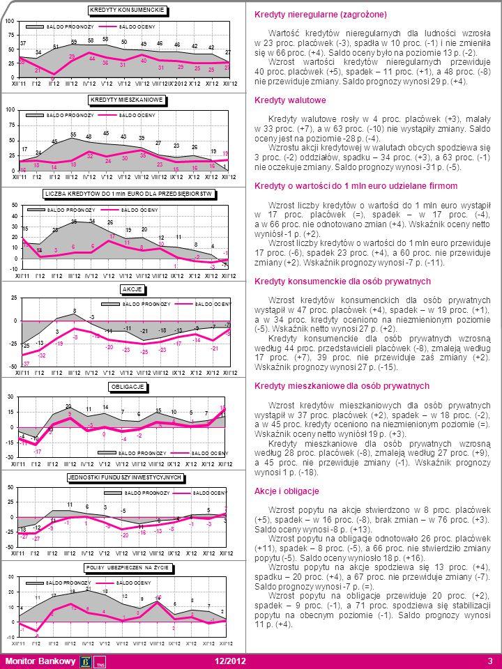 4 Monitor Bankowy 12/2012 4 Jednostki funduszy inwestycyjnych Wzrost popytu na jednostki funduszy inwestycyjnych zaobserwowało 20 proc.