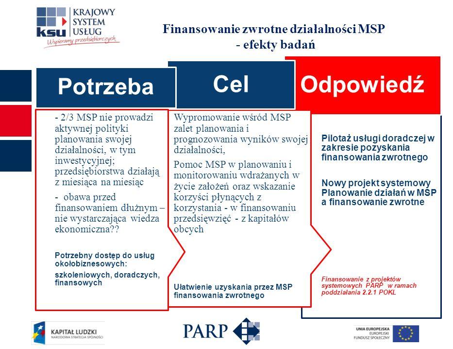 Finansowanie zwrotne działalności MSP - efekty badań Pilotaż usługi doradczej w zakresie pozyskania finansowania zwrotnego Nowy projekt systemowy Planowanie działań w MSP a finansowanie zwrotne Finansowanie z projektów systemowych PARP w ramach poddziałania 2.2.1 POKL Odpowiedź Wypromowanie wśród MSP zalet planowania i prognozowania wyników swojej działalności, Pomoc MSP w planowaniu i monitorowaniu wdrażanych w życie założeń oraz wskazanie korzyści płynących z korzystania - w finansowaniu przedsięwzięć - z kapitałów obcych Ułatwienie uzyskania przez MSP finansowania zwrotnego Cel - 2/3 MSP nie prowadzi aktywnej polityki planowania swojej działalności, w tym inwestycyjnej; przedsiębiorstwa działają z miesiąca na miesiąc - obawa przed finansowaniem dłużnym – nie wystarczająca wiedza ekonomiczna .