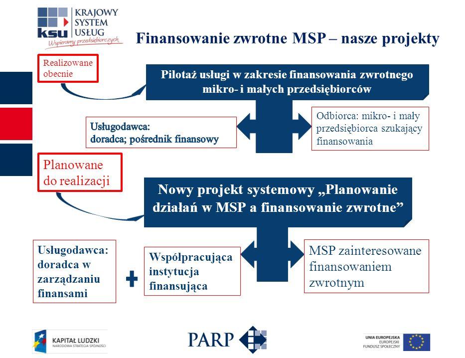 Finansowanie zwrotne MSP – nasze projekty Realizowane obecnie Planowane do realizacji Pilotaż usługi w zakresie finansowania zwrotnego mikro- i małych przedsiębiorców Nowy projekt systemowy Planowanie działań w MSP a finansowanie zwrotne Odbiorca: mikro- i mały przedsiębiorca szukający finansowania Usługodawca: doradca w zarządzaniu finansami MSP zainteresowane finansowaniem zwrotnym Współpracująca instytucja finansująca