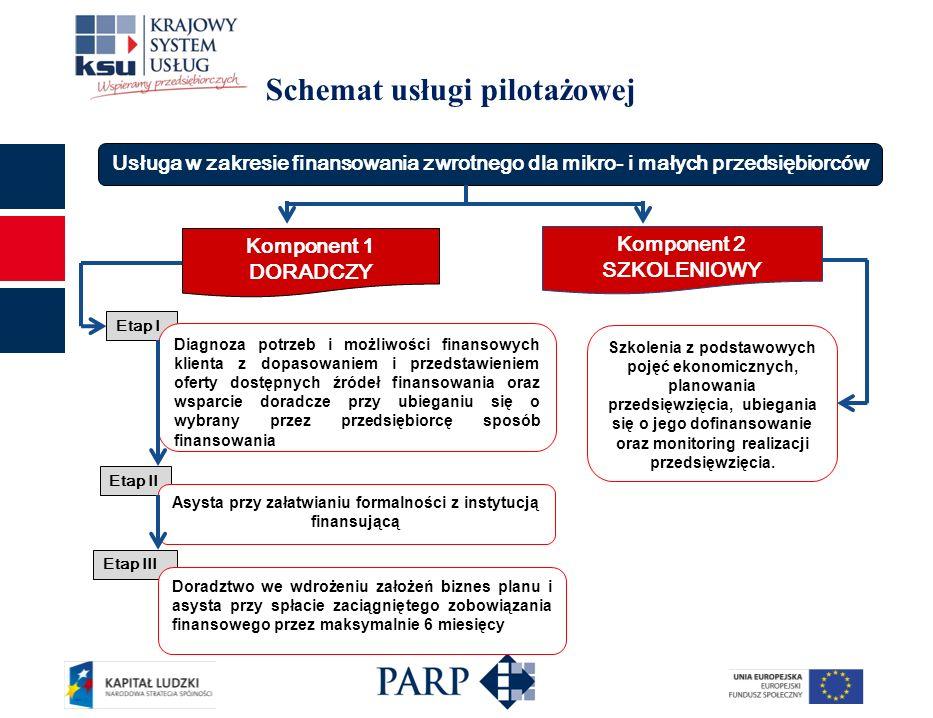 Schemat usługi pilotażowej Usługa w zakresie finansowania zwrotnego dla mikro- i małych przedsiębiorców Komponent 1 DORADCZY Komponent 2 SZKOLENIOWY Etap III Etap I Diagnoza potrzeb i możliwości finansowych klienta z dopasowaniem i przedstawieniem oferty dostępnych źródeł finansowania oraz wsparcie doradcze przy ubieganiu się o wybrany przez przedsiębiorcę sposób finansowania Etap II Asysta przy załatwianiu formalności z instytucją finansującą Doradztwo we wdrożeniu założeń biznes planu i asysta przy spłacie zaciągniętego zobowiązania finansowego przez maksymalnie 6 miesięcy Szkolenia z podstawowych pojęć ekonomicznych, planowania przedsięwzięcia, ubiegania się o jego dofinansowanie oraz monitoring realizacji przedsięwzięcia.