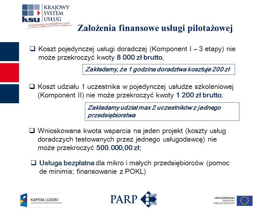 Założenia finansowe usługi pilotażowej Koszt pojedynczej usługi doradczej (Komponent I – 3 etapy) nie może przekroczyć kwoty 8 000 zł brutto, Koszt udziału 1 uczestnika w pojedynczej usłudze szkoleniowej (Komponent II) nie może przekroczyć kwoty 1 200 zł brutto; Zakładamy, że 1 godzina doradztwa kosztuje 200 zł Zakładamy udział max 2 uczestników z jednego przedsiębiorstwa Usługa bezpłatna dla mikro i małych przedsiębiorców (pomoc de minimis; finansowanie z POKL) Wnioskowana kwota wsparcia na jeden projekt (koszty usług doradczych testowanych przez jednego usługodawcę) nie może przekroczyć 500.000,00 zł;