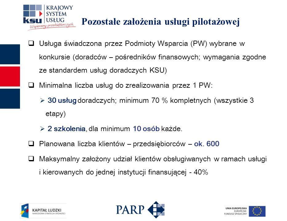 Pozostałe założenia usługi pilotażowej Usługa świadczona przez Podmioty Wsparcia (PW) wybrane w konkursie (doradców – pośredników finansowych; wymagania zgodne ze standardem usług doradczych KSU) Minimalna liczba usług do zrealizowania przez 1 PW: 30 usług doradczych; minimum 70 % kompletnych (wszystkie 3 etapy) 2 szkolenia, dla minimum 10 osób każde.