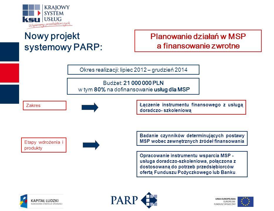 Nowy projekt systemowy PARP: Łączenie instrumentu finansowego z usługą doradczo- szkoleniową Zakres Planowanie działań w MSP a finansowanie zwrotne Okres realizacji: lipiec 2012 – grudzień 2014 Budżet: 21 000 000 PLN w tym 80% na dofinansowanie usług dla MSP Etapy wdrożenia i produkty Badanie czynników determinujących postawy MSP wobec zewnętrznych źródeł finansowania Opracowanie instrumentu wsparcia MSP - usługa doradczo-szkoleniowa, połączona z dostosowaną do potrzeb przedsiębiorców ofertą Funduszu Pożyczkowego lub Banku.