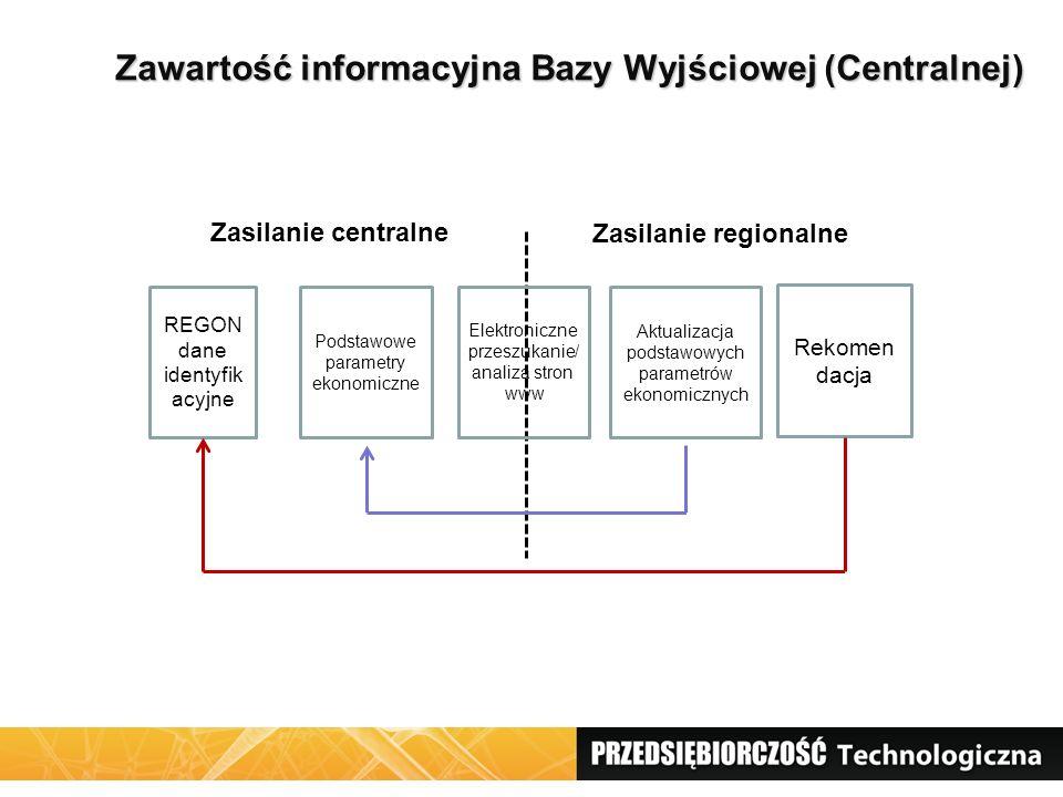 Zawartość informacyjna Bazy Wyjściowej (Centralnej) REGON dane identyfik acyjne Podstawowe parametry ekonomiczne Elektroniczne przeszukanie/ analiza s