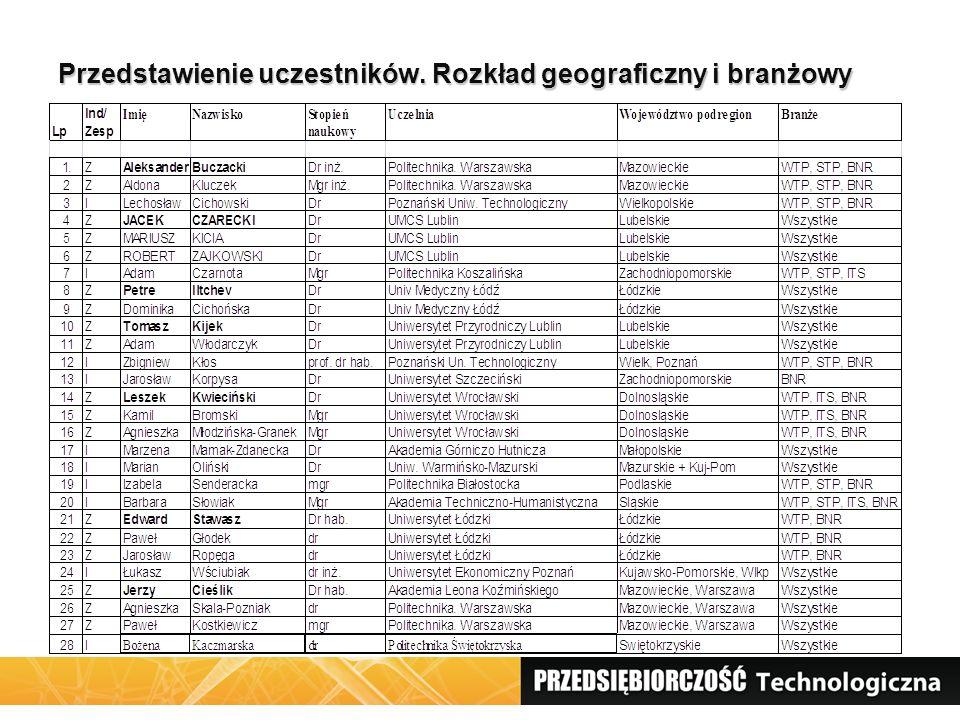 Podział firm Zalety podziału regionalnego (wojewódzkiego) Koordynacja wewnątrz regionów Brakujące województwa – Lubuskie, Opolskie, Podkarpackie, Pomorskie Podział branżowy Przemysł wysoka i średnio-wysoka tchnika Usługi high-tech 4