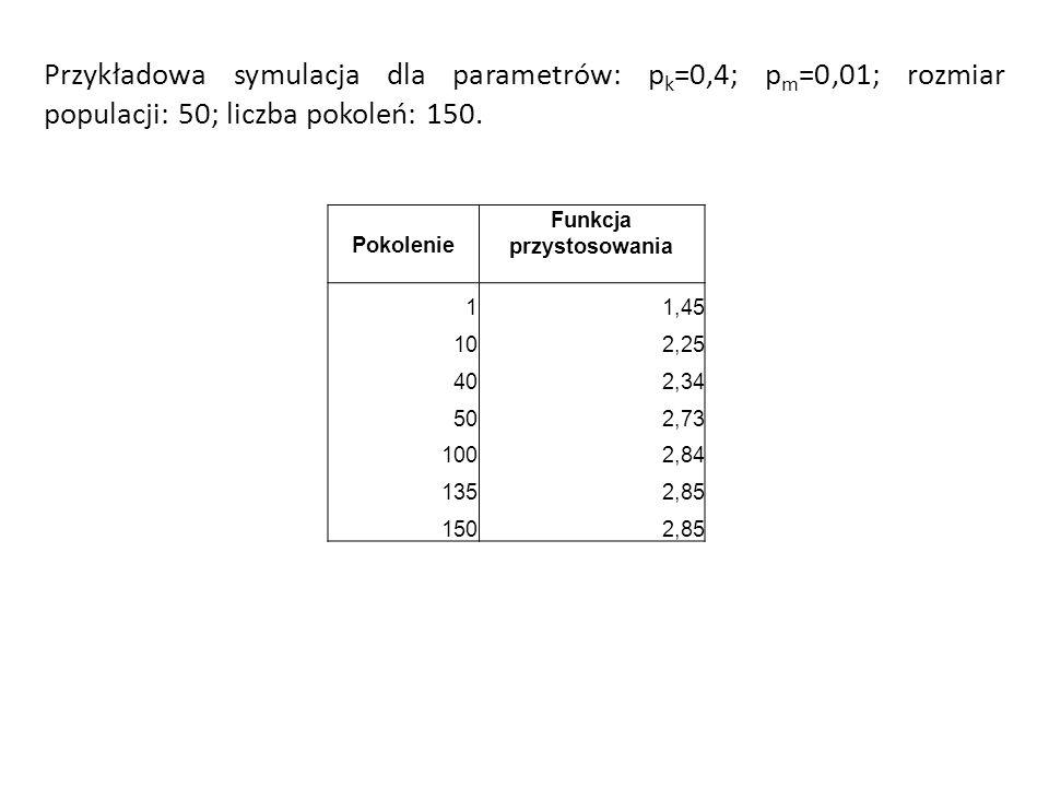 Przykładowa symulacja dla parametrów: p k =0,4; p m =0,01; rozmiar populacji: 50; liczba pokoleń: 150. Pokolenie Funkcja przystosowania 11,45 102,25 4