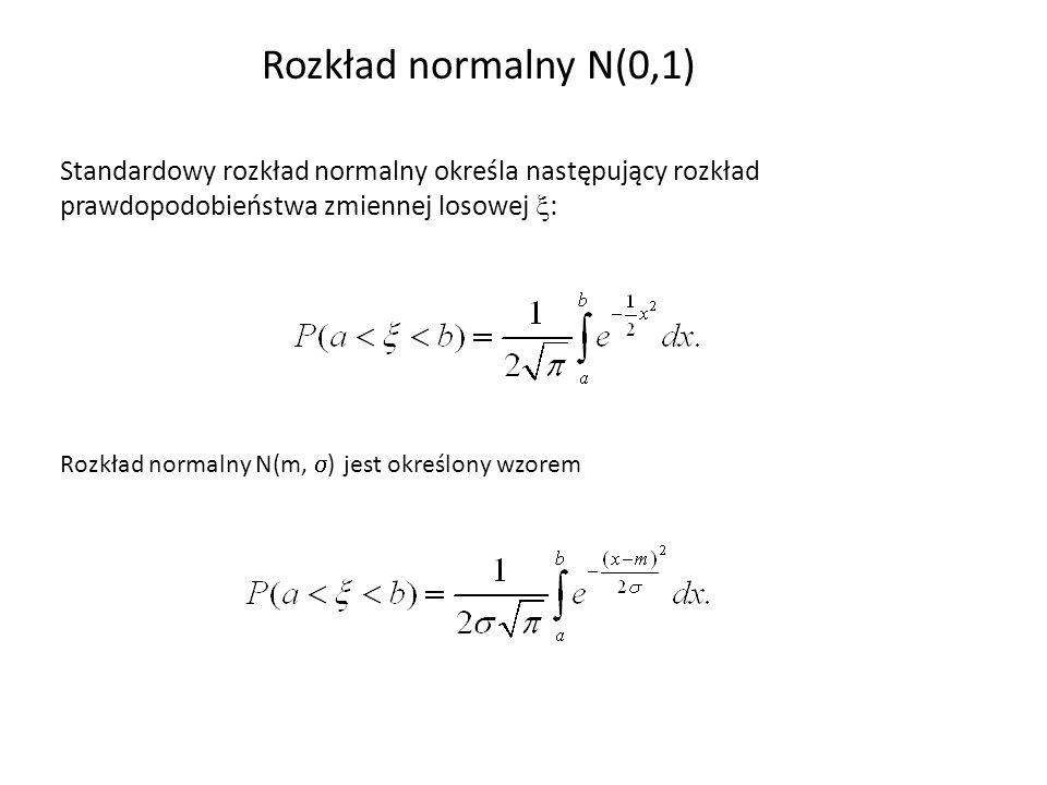 Rozkład normalny N(0,1) Standardowy rozkład normalny określa następujący rozkład prawdopodobieństwa zmiennej losowej : Rozkład normalny N(m, ) jest ok