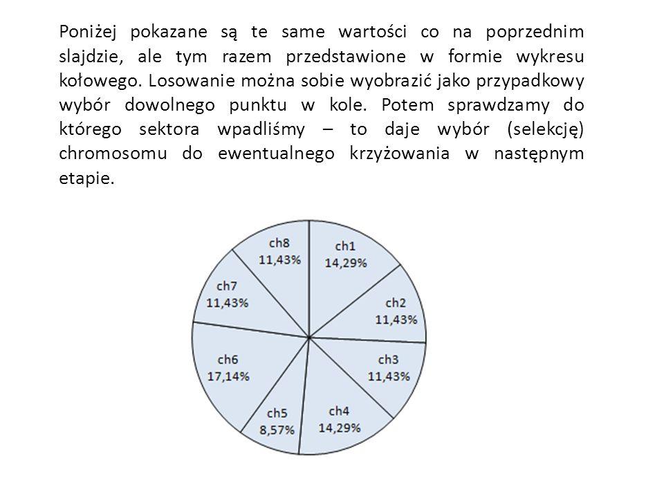 Poniżej pokazane są te same wartości co na poprzednim slajdzie, ale tym razem przedstawione w formie wykresu kołowego. Losowanie można sobie wyobrazić