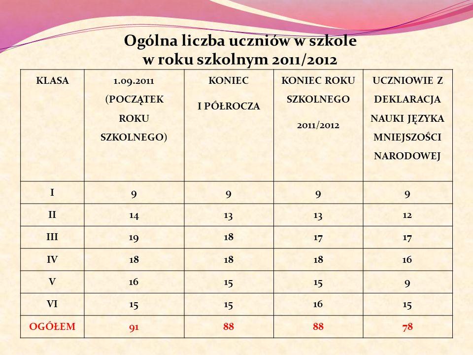 Ogólna liczba uczniów w szkole w roku szkolnym 2011/2012 KLASA 1.09.2011 (POCZĄTEK ROKU SZKOLNEGO) KONIEC I PÓŁROCZA KONIEC ROKU SZKOLNEGO 2011/2012 U