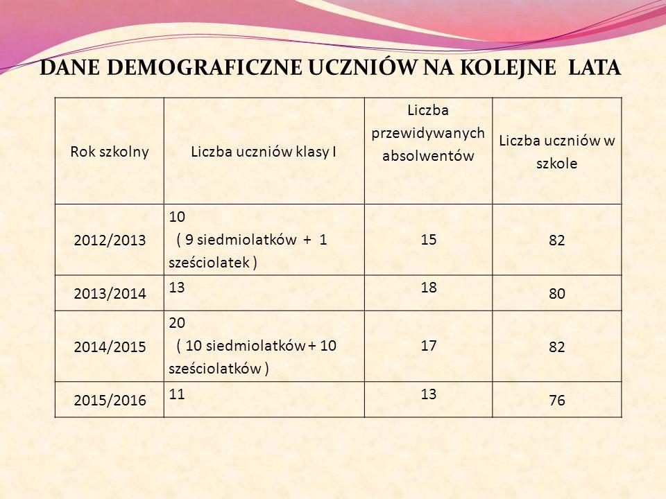 DANE DEMOGRAFICZNE UCZNIÓW NA KOLEJNE LATA Rok szkolnyLiczba uczniów klasy I Liczba przewidywanych absolwentów Liczba uczniów w szkole 2012/2013 10 (