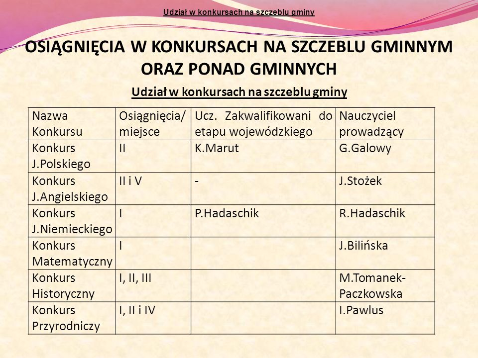 GMINNY KONKURS RECYTATORSKI: I miejsce - Jakub Biliński (kl.