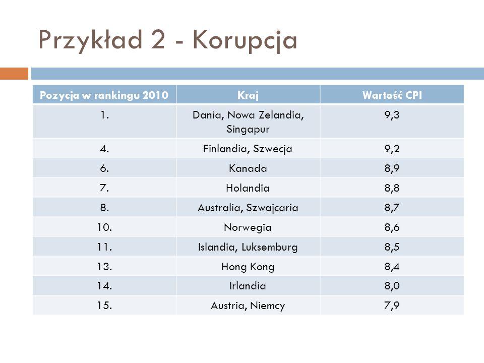 Przykład 2 - Korupcja Pozycja w rankingu 2010KrajWartość CPI 1.Dania, Nowa Zelandia, Singapur 9,3 4.Finlandia, Szwecja9,2 6.Kanada8,9 7.Holandia8,8 8.