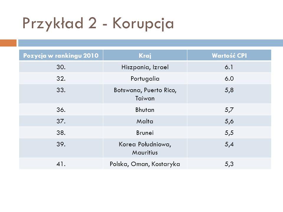 Przykład 2 - Korupcja Pozycja w rankingu 2010KrajWartość CPI 30.Hiszpania, Izrael6.1 32.Portugalia6.0 33.Botswana, Puerto Rico, Taiwan 5,8 36.Bhutan5,