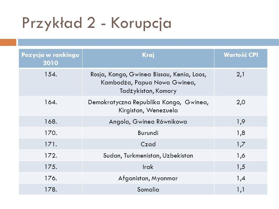 Przykład 2 - Korupcja Pozycja w rankingu 2010 KrajWartość CPI 154.Rosja, Kongo, Gwinea Bissau, Kenia, Laos, Kambodża, Papua Nowa Gwinea, Tadżykistan,