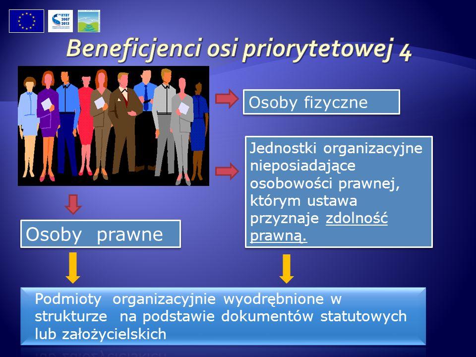 Jednostki organizacyjne nieposiadające osobowości prawnej, którym ustawa przyznaje zdolność prawną. Osoby fizyczne Osoby prawne