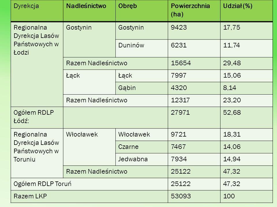 Jak wynika z powyższej tabeli największą powierzchnię zajmuje Nadleśnictwo Włocławek (25 122 ha), następnie Gostynin (15 654 ha), a najmniej Łąck (12 317 ha).