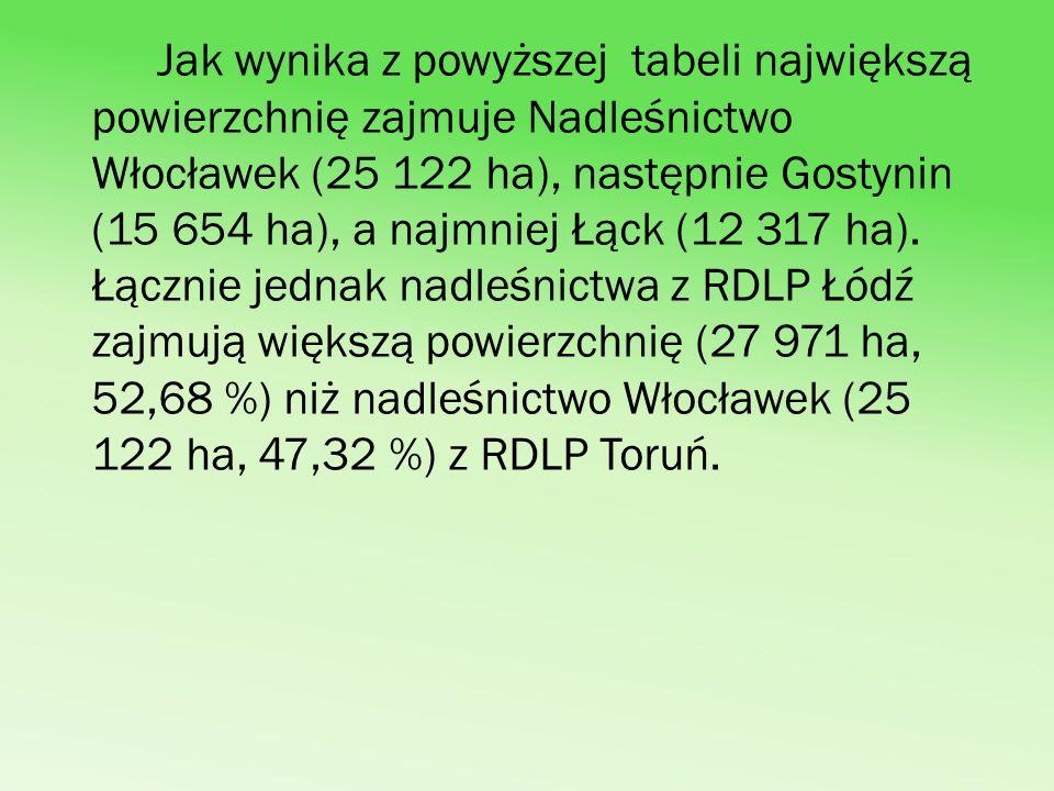Jak wynika z powyższej tabeli największą powierzchnię zajmuje Nadleśnictwo Włocławek (25 122 ha), następnie Gostynin (15 654 ha), a najmniej Łąck (12